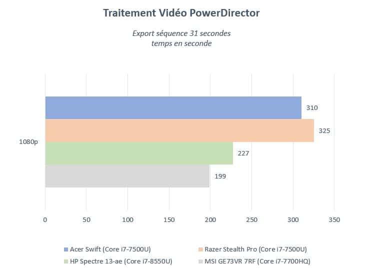 Test Acer Swift 3 SF314-52 – un ultrabook 14 pouces abordable