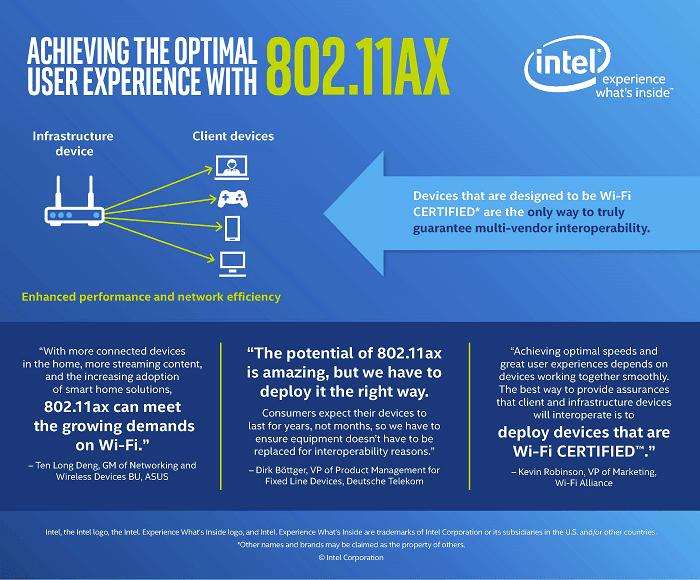 """<span class=""""tagtitre"""">CES 2018 - </span>Intel 802.11ax, nouvelle norme Wi-Fi, débits en hausse de 40%"""