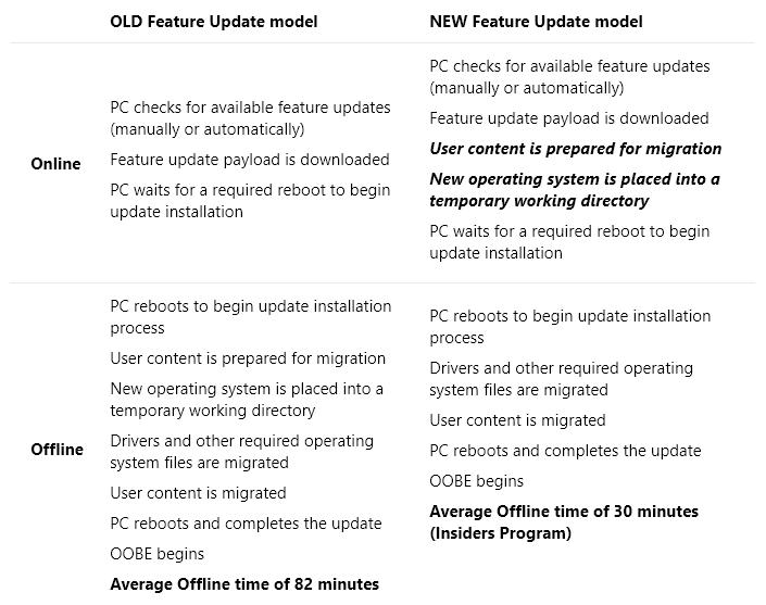 Windows 10 Vers Des Mises A Jour Bien Plus Rapides Des Spring