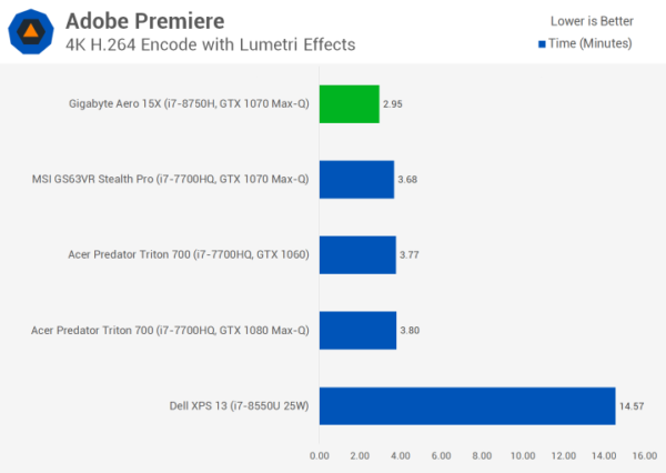 Test des performances Adobe Premiere Pro Core i7-8750H et Core i9-8950HK PC portable