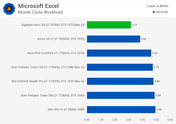 Test des performances Office Excel Core i7-8750H et Core i9-8950HK PC portable