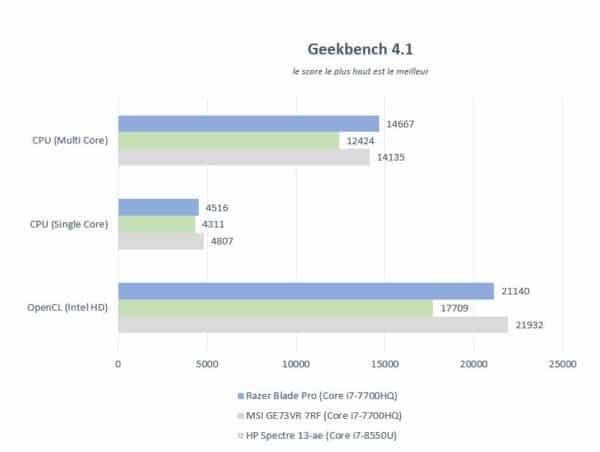 Test ordinateur portable joueur Razer Blade Pro - performances Geekbench