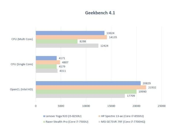 Test Lenovo Yoga 920, performances Geekbench