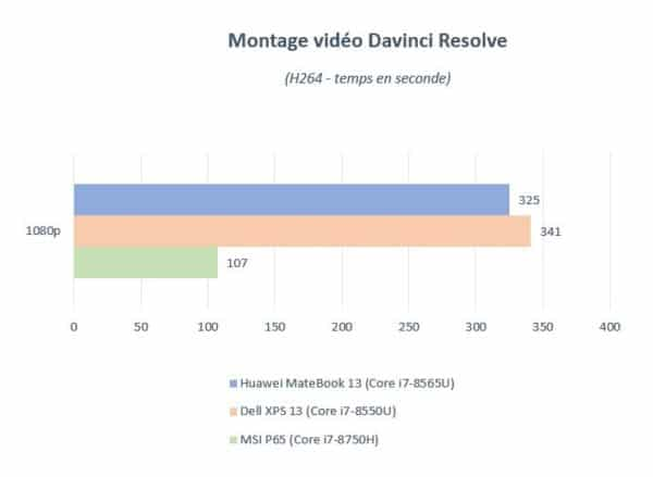 Test Huawei MateBook 13 performances Davinci Resolve