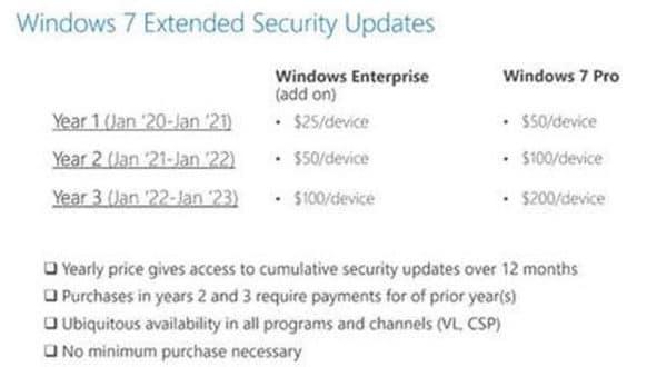 Windows 7 Extended Security Updates tarifs