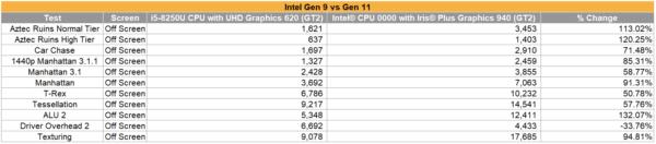 Intel Gen11 performances