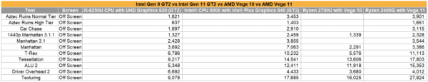 Intel Gen11 performances