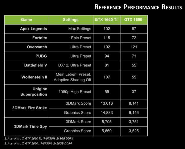 NVIDIA GeForce GTX 1650 et GeForce GTX 1660 Ti officielles