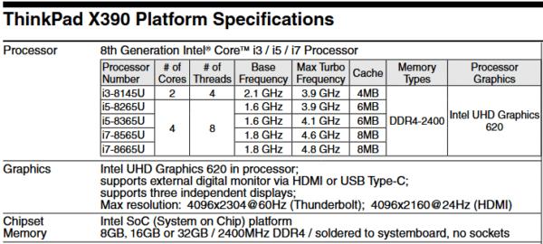 Quad Core i7-8665U Core i5-8365U Lenovo ThinkPad X390