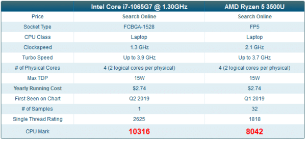 Intel Ice Lake Core i7-1065G7 vs Ryzen 5 3500U