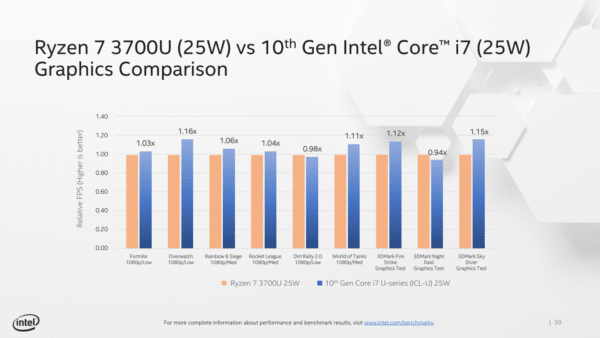 Intel Ice Lake Core i7 25W vs Ryzen 7 3700U