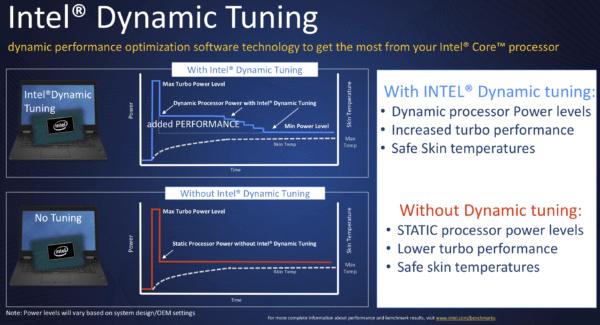 Ice Lake d'Intel Dynamic Tuning