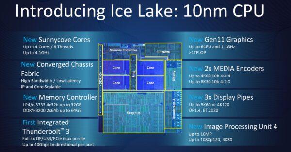 Intel Ice Lake, les nouveautés