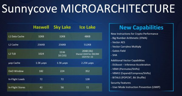 Intel architecture Sunny Cove