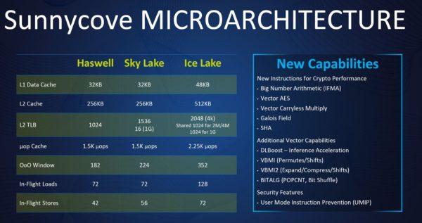 Architecture Intel Sunny Cove