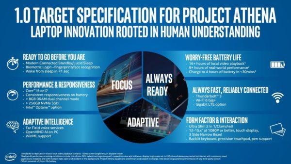 Intel Projet Athena