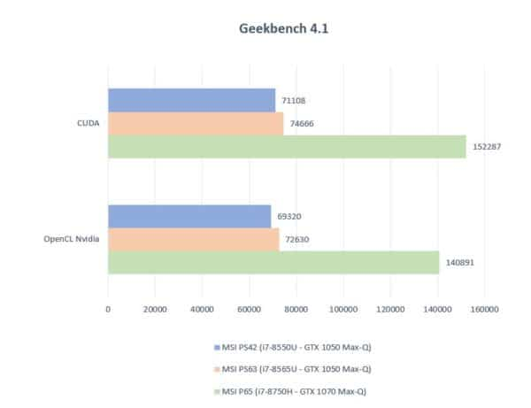 Test MSI PS42 Modern Geekbench GPU