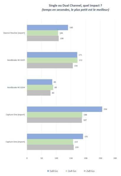 Dual Channel quel impact sur les performances d'un PC portable