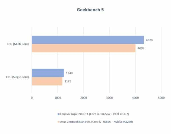 Test processeur Intel Core i7-1065G7 Ice Lake vs Core i7-8565U