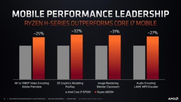 CES 2020 AMD processeurs Ryzen 4000 Renoir 7nm