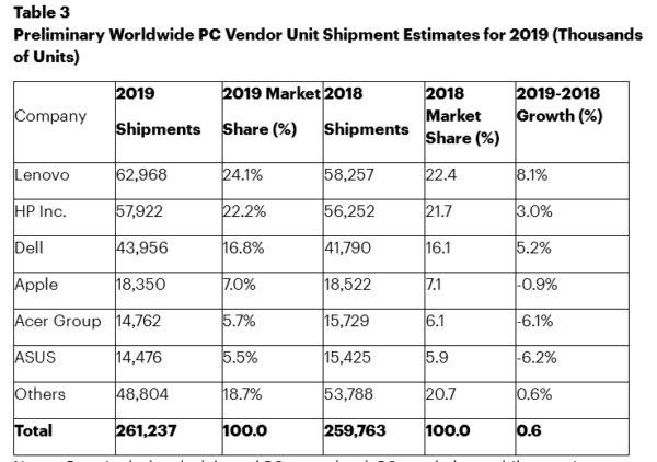 Gartner ventes PC 2019