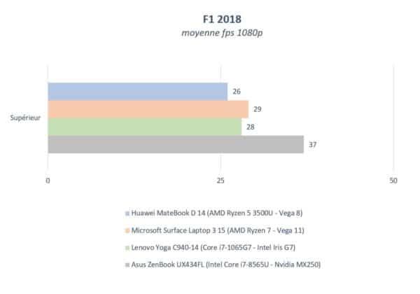 Test Huawei Matebook D 14 2020
