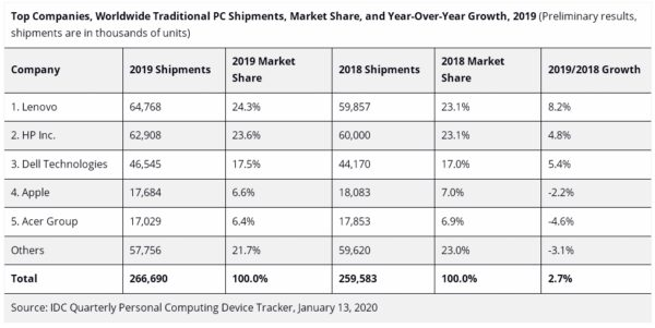 IDC ventes PC 2019