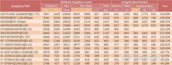 NVIDIA GeForce MX330 GeForce MX350