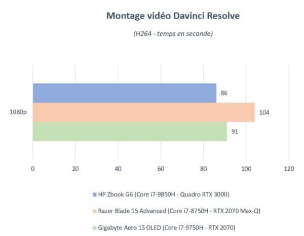 Test HP Zbook G6 15 pouces - Davinci