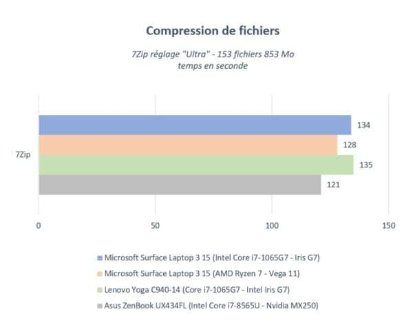 Test Microsoft Surface Laptop 3 15 pouces - AMD vs Intel