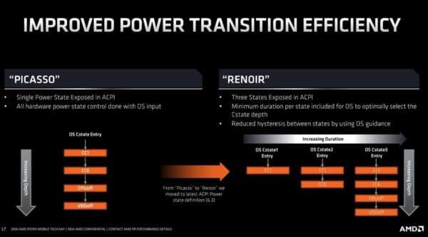 AMD Renoir APU