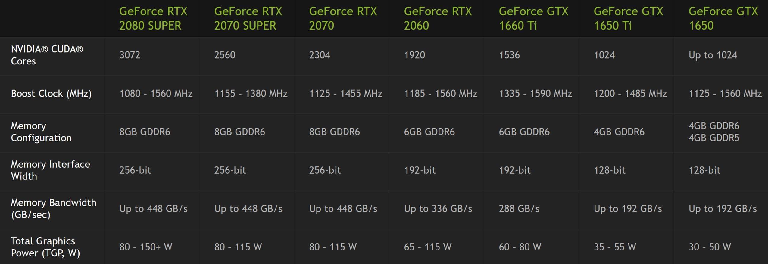 Spécifications RTX 2070 Super et RTX 2080 Super pour PC portable gamer