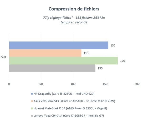 Test HP EliteBook Dragonfly G1 - Compression fichier