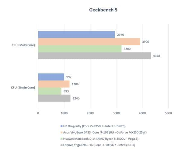 Test HP EliteBook Dragonfly G1 - Geekbench CPU