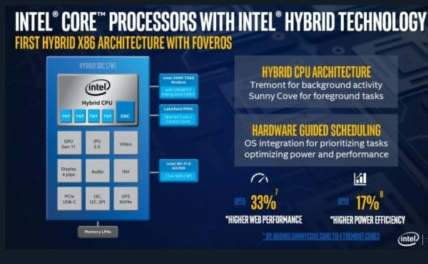 Lakefield Intel Hybrid Technology