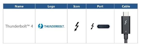 Intel Thunderbolt 4 connectique
