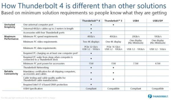 Intel Thunderbolt 4 spécifications