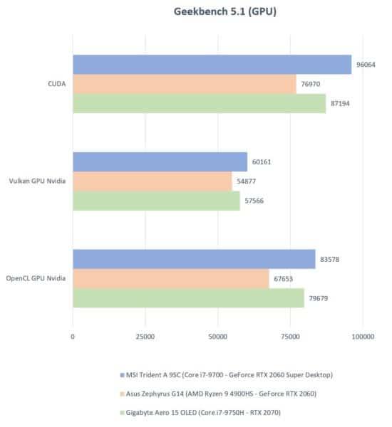 Test MSI Trident A 9SC - PC portable gamer ou desktop que choisir ?