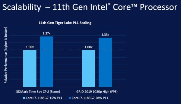 Intel Tiger Lake officiel et Evo