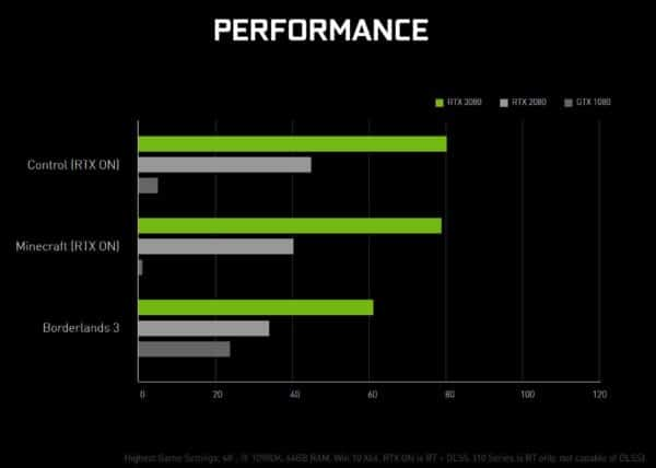NVIDIA Ampere GeForce RTX 3090 GeForce RTX 3080 GeForce RTX 3070