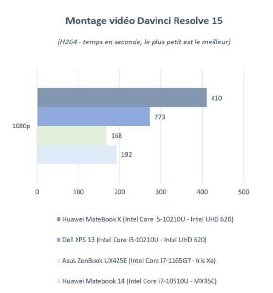 Test Huawei MateBook X 2020 un PC portable silencieux - Davinci Resolve