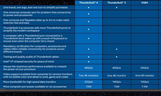 """<span class=""""tagtitre"""">Intel - </span>contrôleur Maple Ridge pour offrir le Thunderbolt 4 à un plus grand nombre de PC portables"""