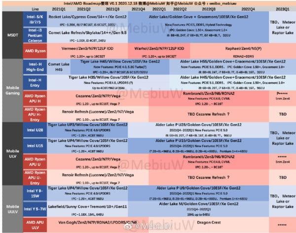 Intel vs AMD Roadmap Tiger Lake, Alder Lake, Cezanne, Rembrandt, Lakefield