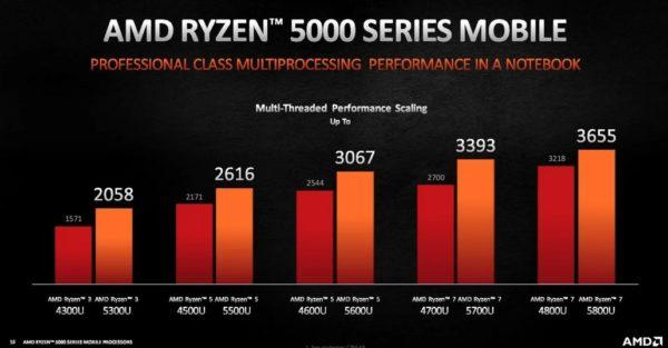 CES 2021 AMD Ryzen 5000