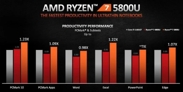 CES 2021 AMD Ryzen 5000 Ryzen 7 5800U