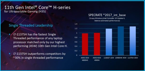 CES 2021 Intel Tiger Lake-H H35