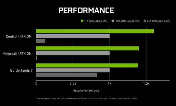 CES 2021 NVIDIA Ampere 8nm GeForce RTX 3000 PC portables gamer