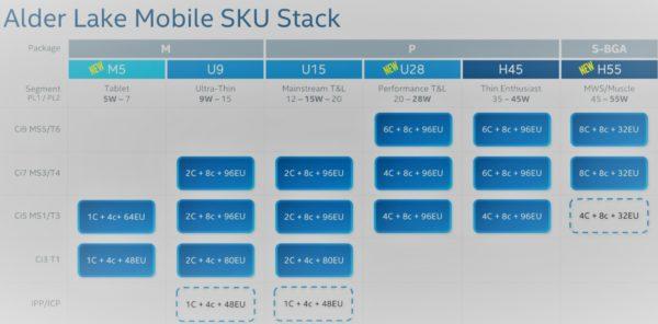 Intel Alder Lake mobile segments
