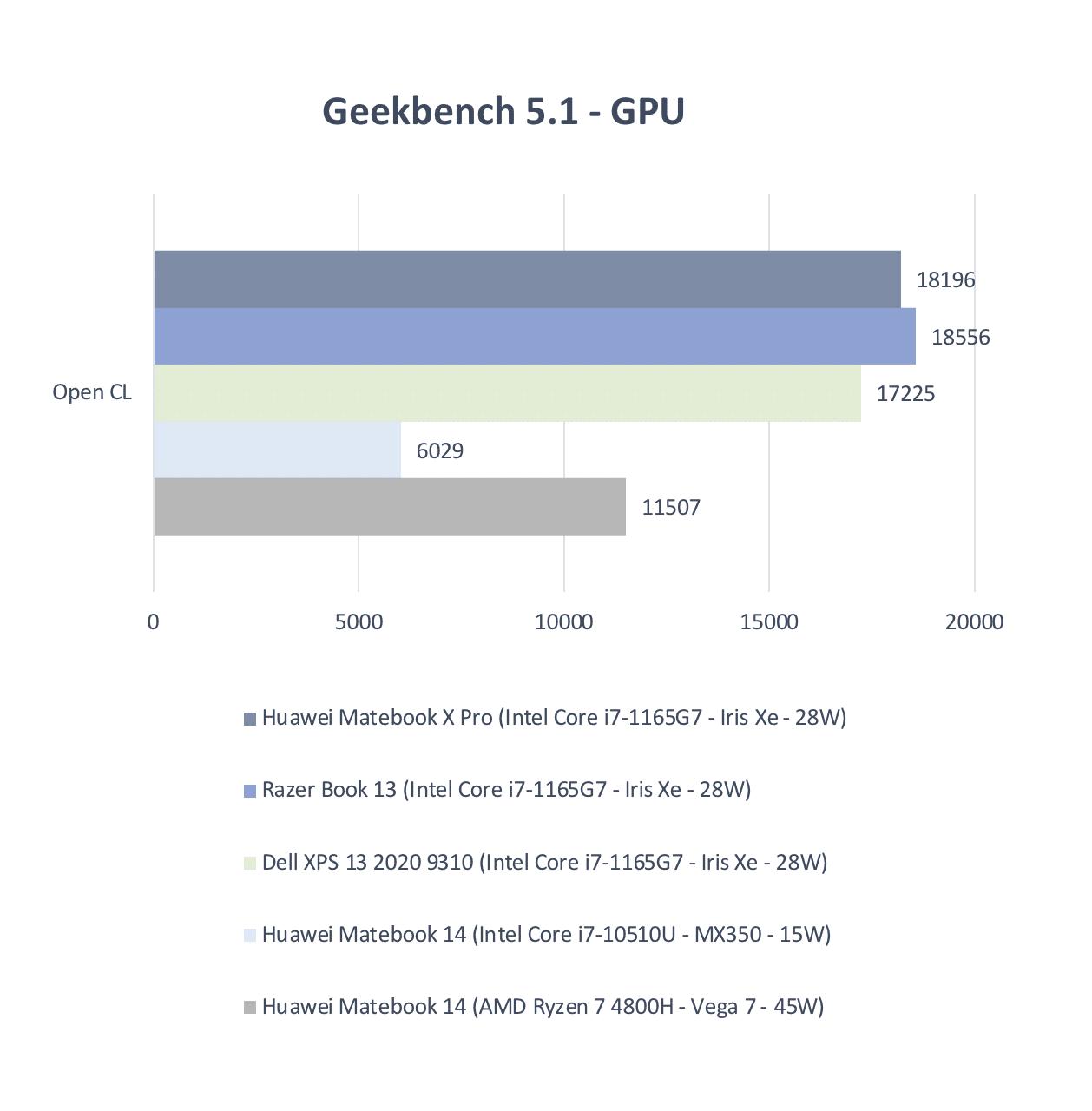Test Huawei MateBook X Pro 2021