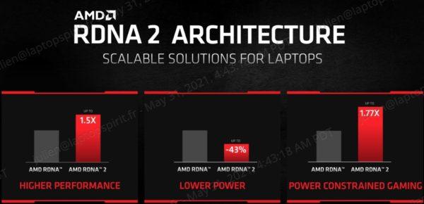 AMD Radeon RX 6000M RDNA 2